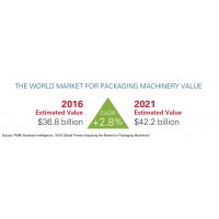 Macro-trends affecting packaging machinery market