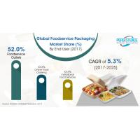 Fast food chains, e-commerce 'revolutionizing' foodservice packaging